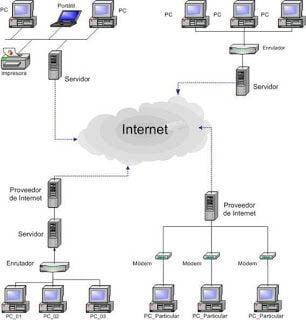 Como funciona Internet realmente