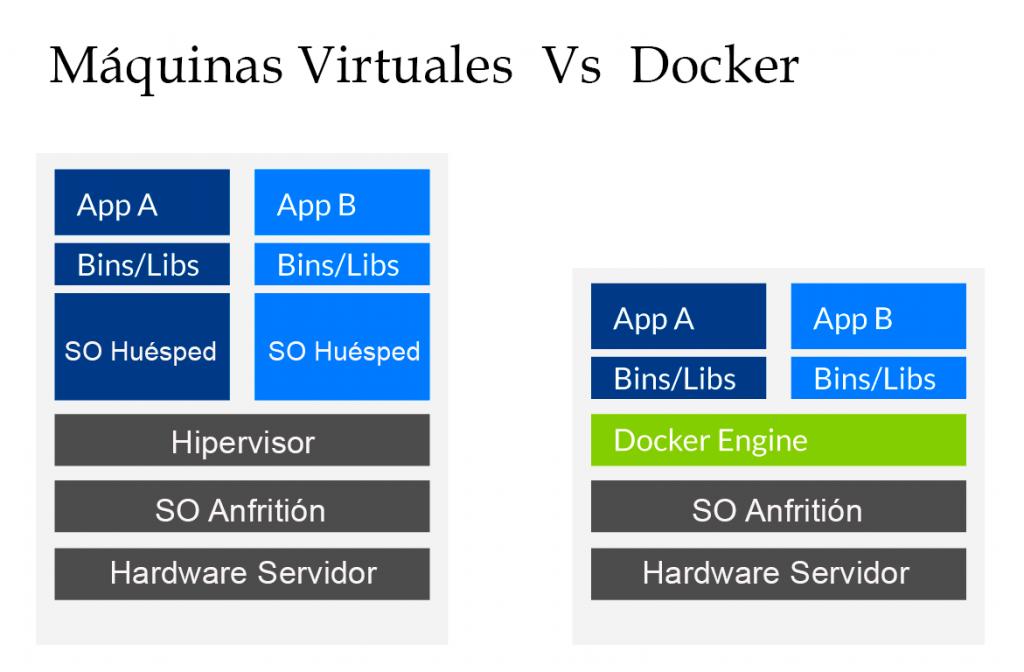 ¿Qué es Dockers? 1