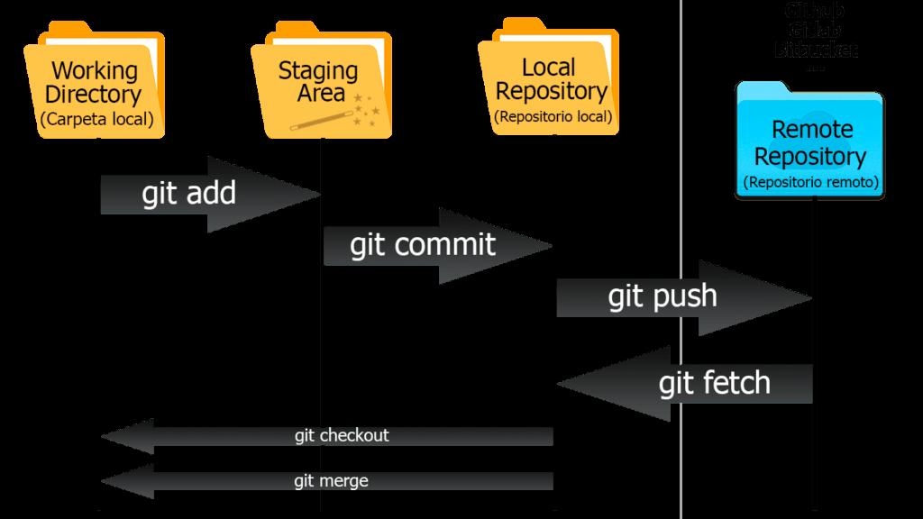 Tutorial sobre Git, github y los VCS 3