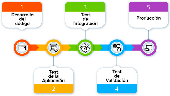 [CI/CD] Continuous Integration + Continuous Delivery + Continuous Deployment 3