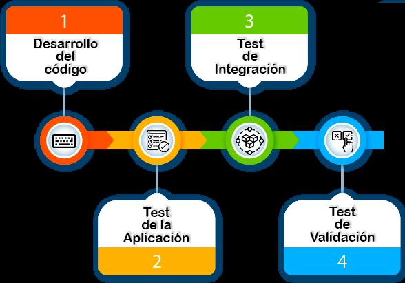 [CI/CD] Continuous Integration + Continuous Delivery + Continuous Deployment 2