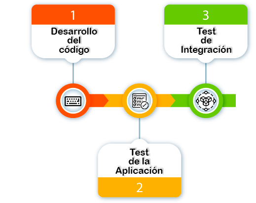 [CI/CD] Continuous Integration + Continuous Delivery + Continuous Deployment 1