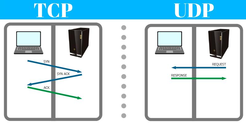 Tutorial VPN (Tipos, Instalación y Configuración) 1