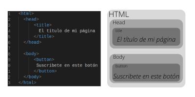 DOM en Javascript 2