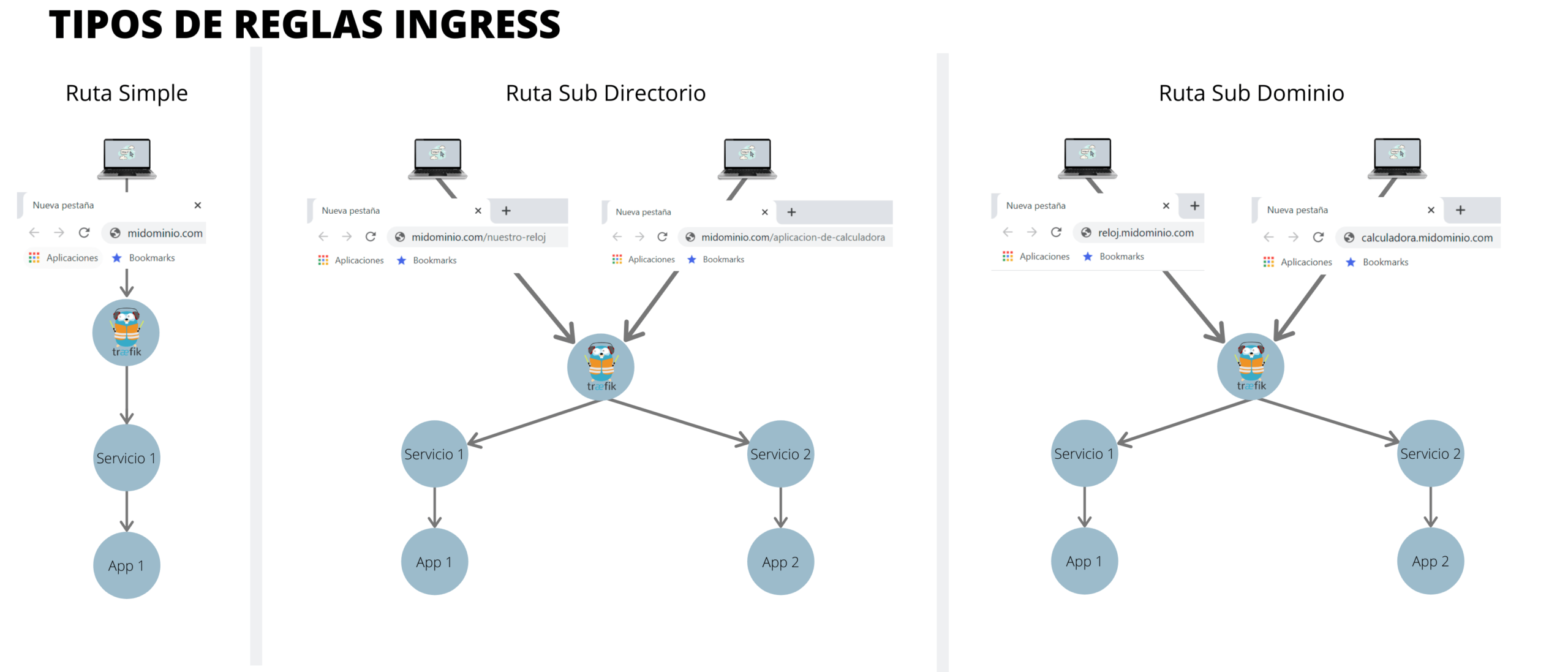 Ingress en Kubernetes 1