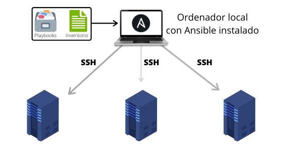 Tutorial Ansible desde 0 – Herramienta de gestión de servidores 1